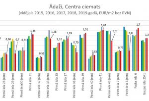 2015-2019.gada apkures izmaksu un siltumenerģijas patēriņa kopsavilkums daudzdzīvokļu mājām